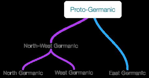 Proto-Germanic.png